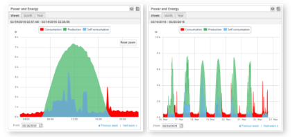 Daily Meter - Solar PV Installations