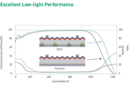 Excellent low light performance with PERC PV Solar Modules