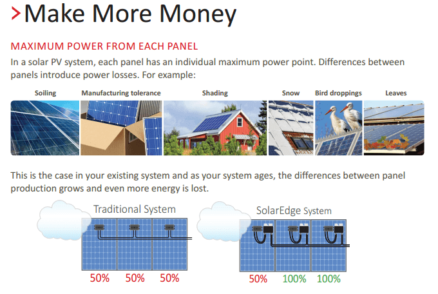Maximum power from each PV Panel