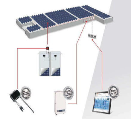 SolarEdge Commercial Solutions for PV Solar Power