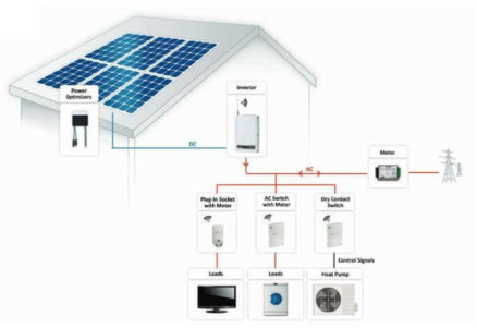 SolarEdge Complete Energy Management for PV Solar Installs
