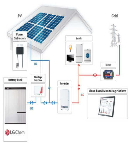 SolarEdge with Integrated LG Chem Li-Ion Batteries