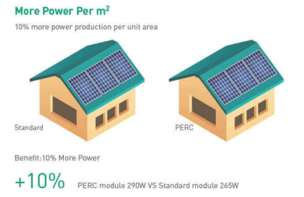 up to 10% extra power with PERC PV modules - solar pv panels
