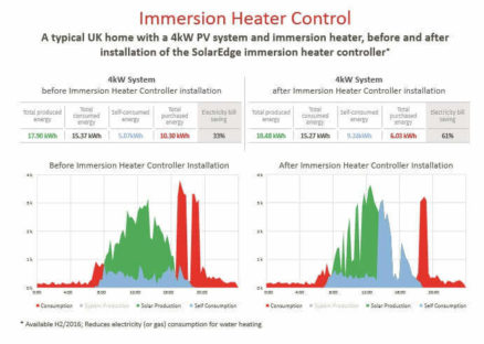 immersion control benefits