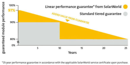 solarworld linear performance guarantee - solar panels Ireland